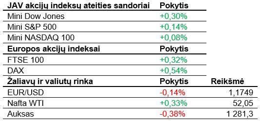 Užsienio akcijų rinkos ketvirtadienį blaškosi