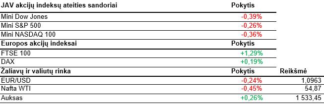 prekybos dow jones indekso pasirinkimo sandoriai
