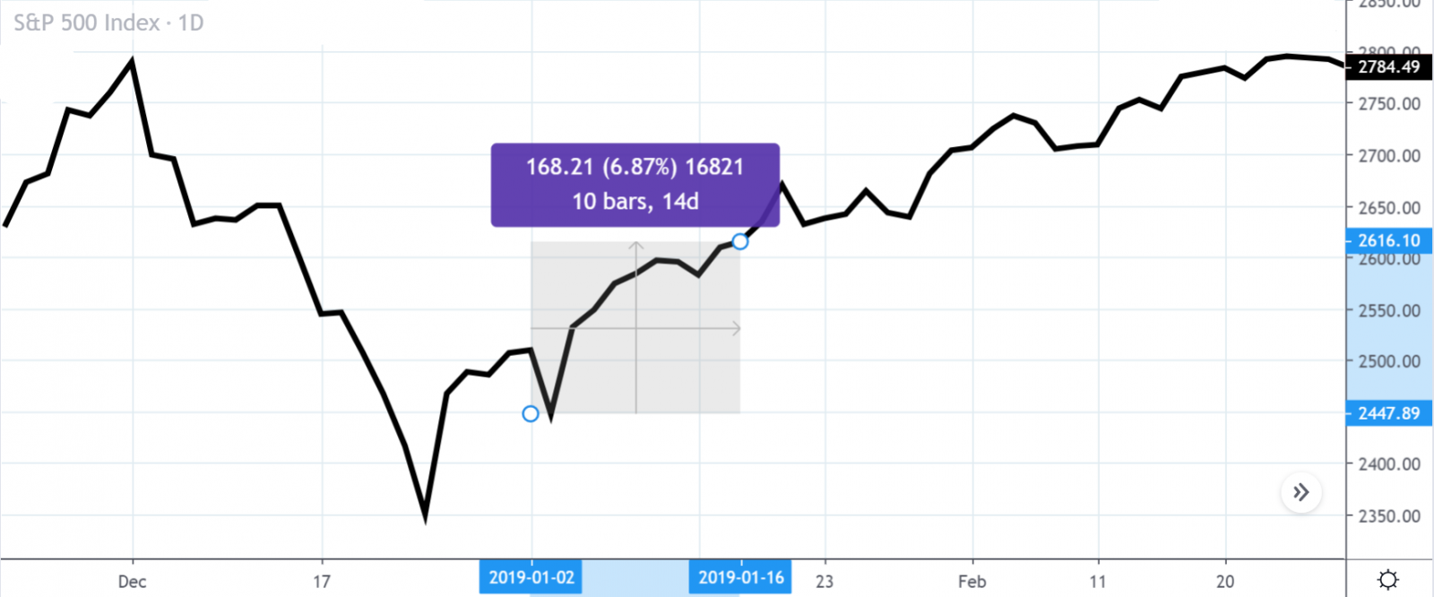 periodinis ivestavimas dollar cost averaging