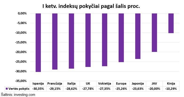 indeksų pokyčiai pagal šalis grafikas