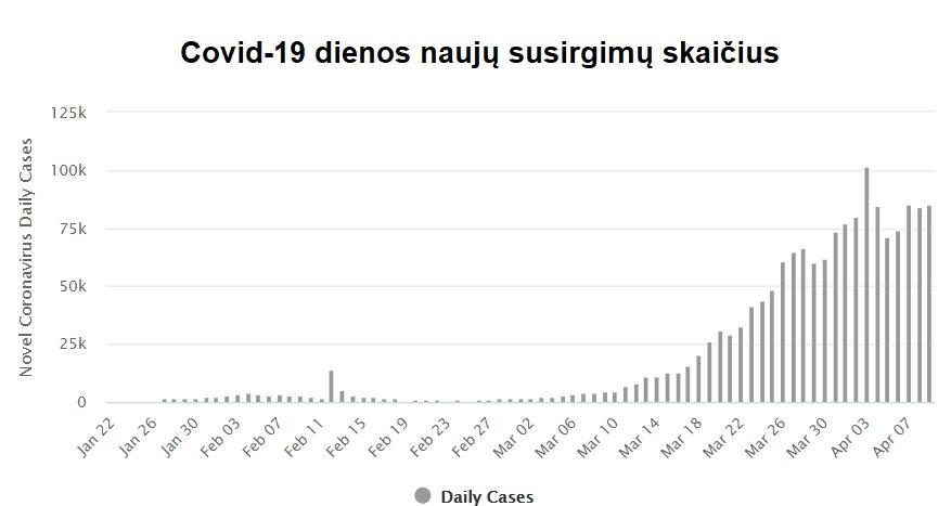 COVID-19 naujų susirgimų skaičius