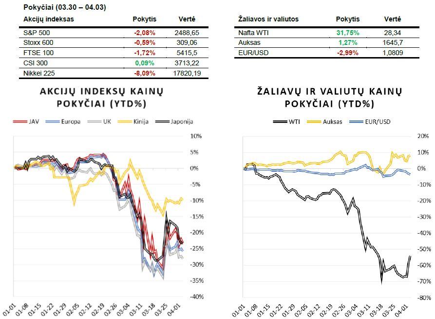 Savaitės finansų rinkų apžvalga (03.30 – 04.03)