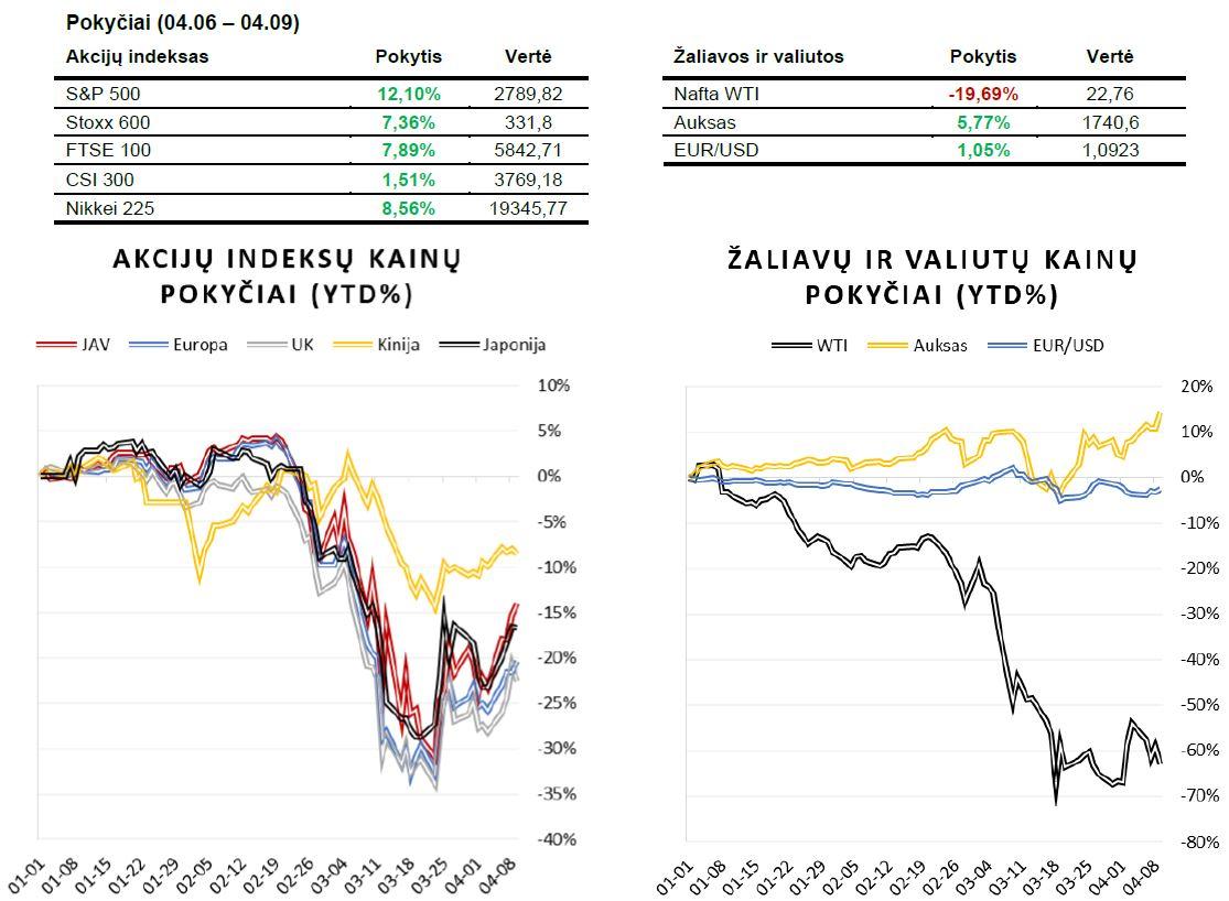Savaitės finansų rinkų apžvalga 04.06 – 04.10