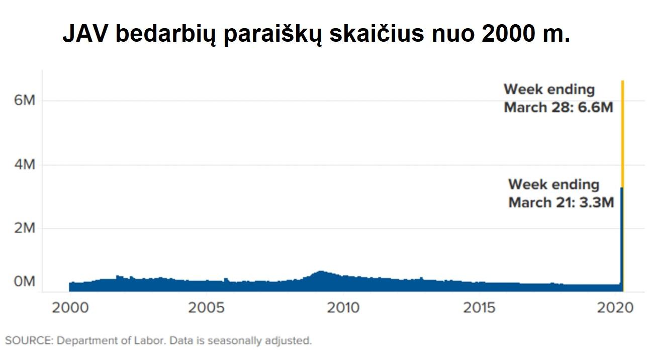 JAV bedarbių paraiškų skaičius nuo 2000 m. grafikas