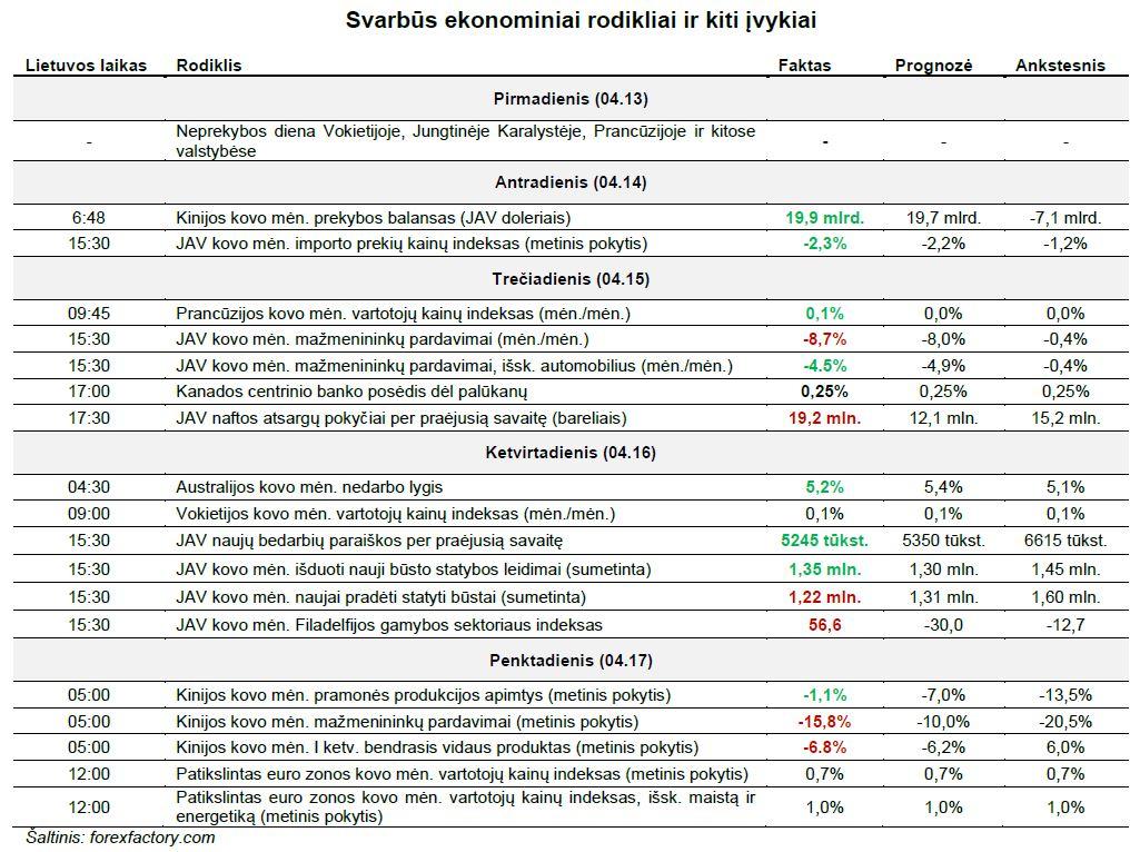 ekonominiai rodikliai ir kiti įvykiai