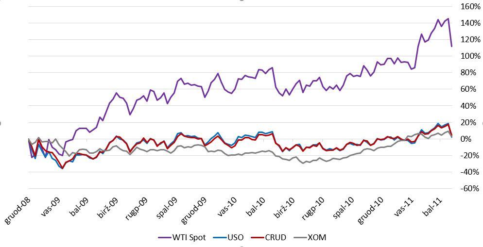 exxon mobil akcijų pasirinkimo sandoriai