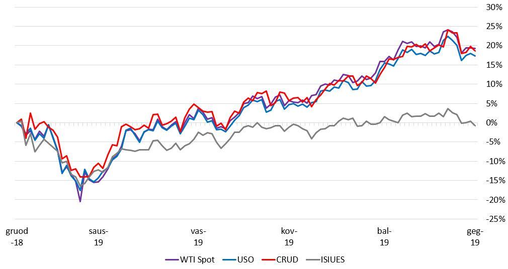 maratono naftos akcijų pasirinkimo sandoriai