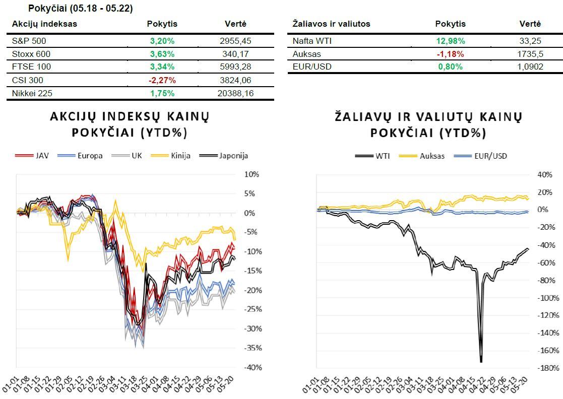 Savaitės rinkų apžvalga