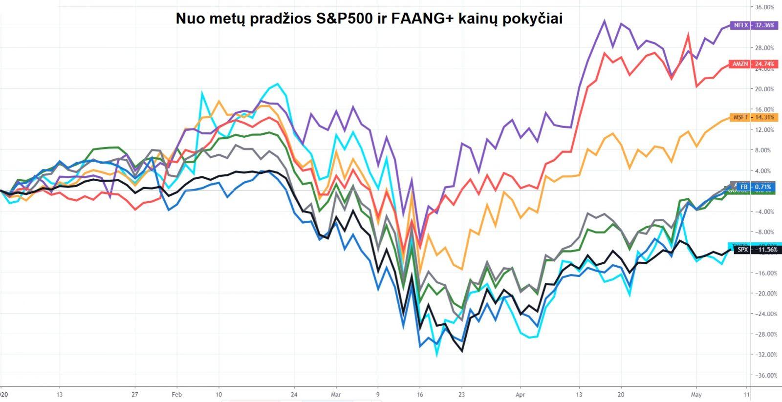 S&P500 ir FAANG+ kainų pokyčiai nuo metų pradžios