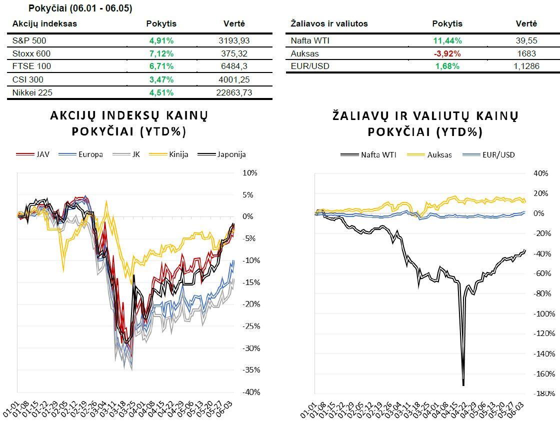 Savaitės rinkų apžvalga (06.01 - 06.05)