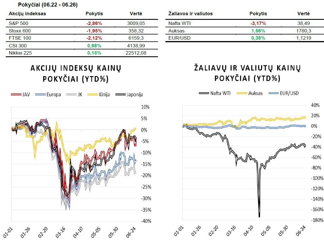 Savaitės rinkų apžvalga (06.22 - 06.26)