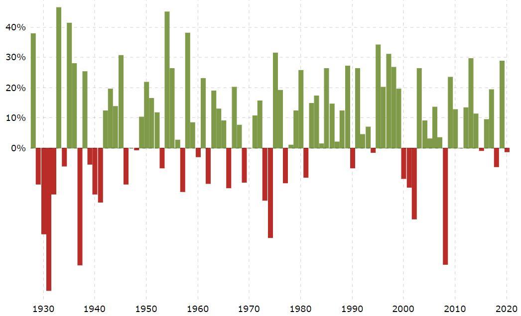 S&P 500 indekso kainų vertės metiniai pokyčiai 1928 – 2019 laikotarpiu