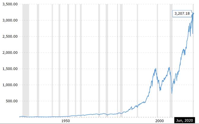 S&P 500 indekso 1928 – 2020.06 laikotarpio kainos pokyčiai.
