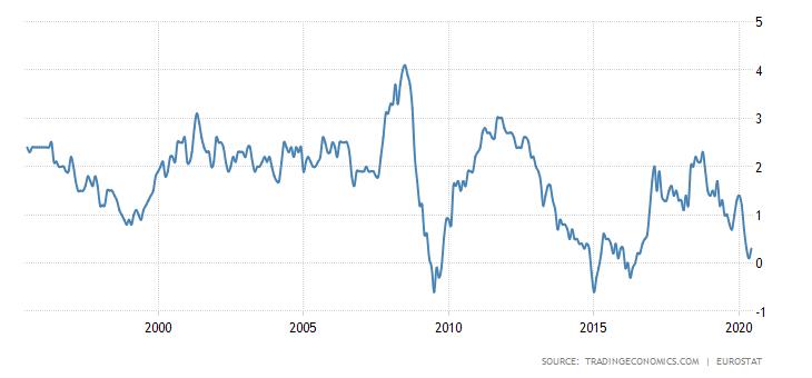Euro zonos vartotojų kainų indeksas.