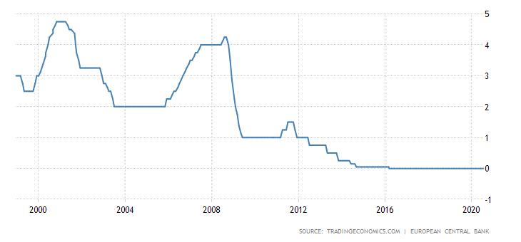 ECB palūkanų normos.