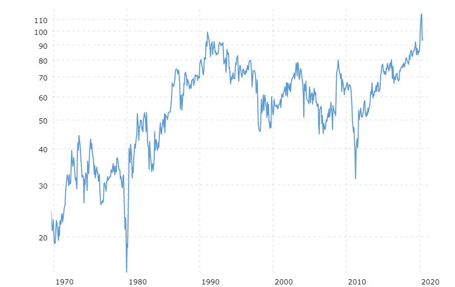 Aukso - sidabro kainų santykis (1970 - 2020 m.). Šaltinis: Macrotrends LLC