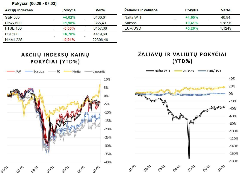 Savaitės rinkų apžvalga (06.29 - 07.03)