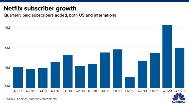 Netflix vartotojų skaičiaus augimas.