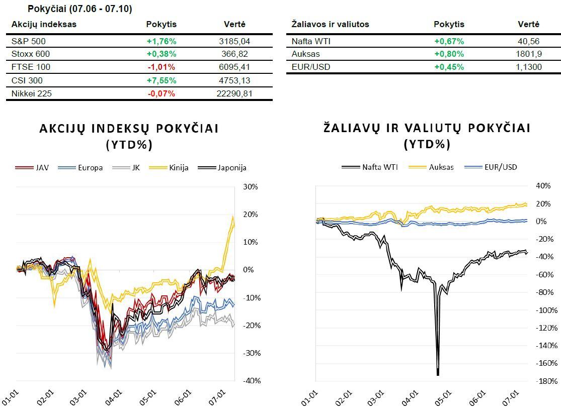 Savaitės rinkų apžvalga (07.06 - 07.10)