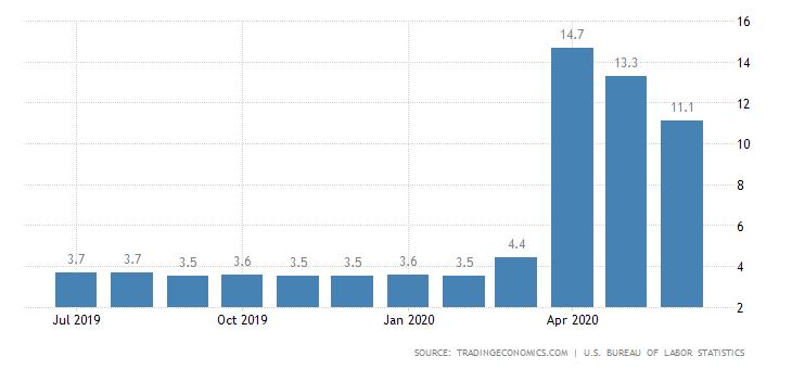 2019 liepos mėn. - 2020 mėn. birželio mėn. JAV nedarbo lygis