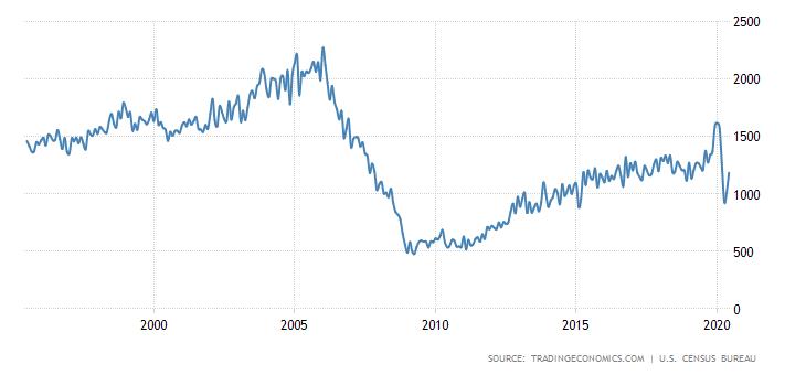JAV pradėtų statyti namų statistika