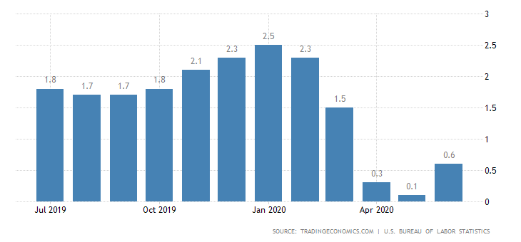 JAV vartotojų kainų indeksas