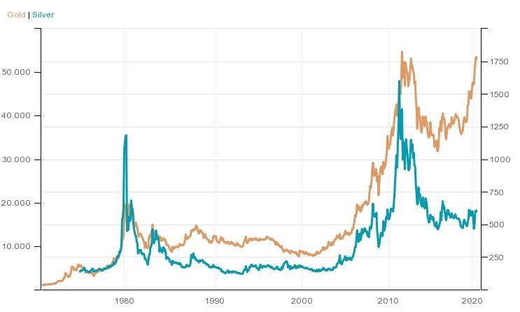 Aukso ir sidabro kainų pokyčiai (1970 - 2020 m.). Šaltinis: Trading Economics