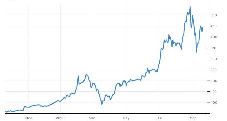 ateities sandorių indijos akcijų rinka)